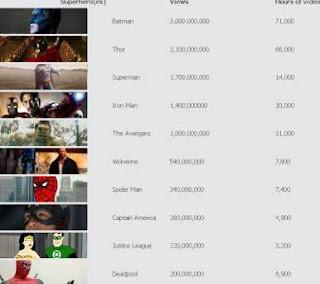 Los superhéroes más populares de YouTube: Batman encabeza la lista