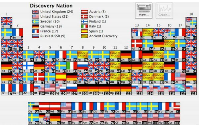 it shows the familiar periodic table of elements but identifies the country that discovered them it is interesting even though the broader significance - Periodic Table Of Elements Discovery