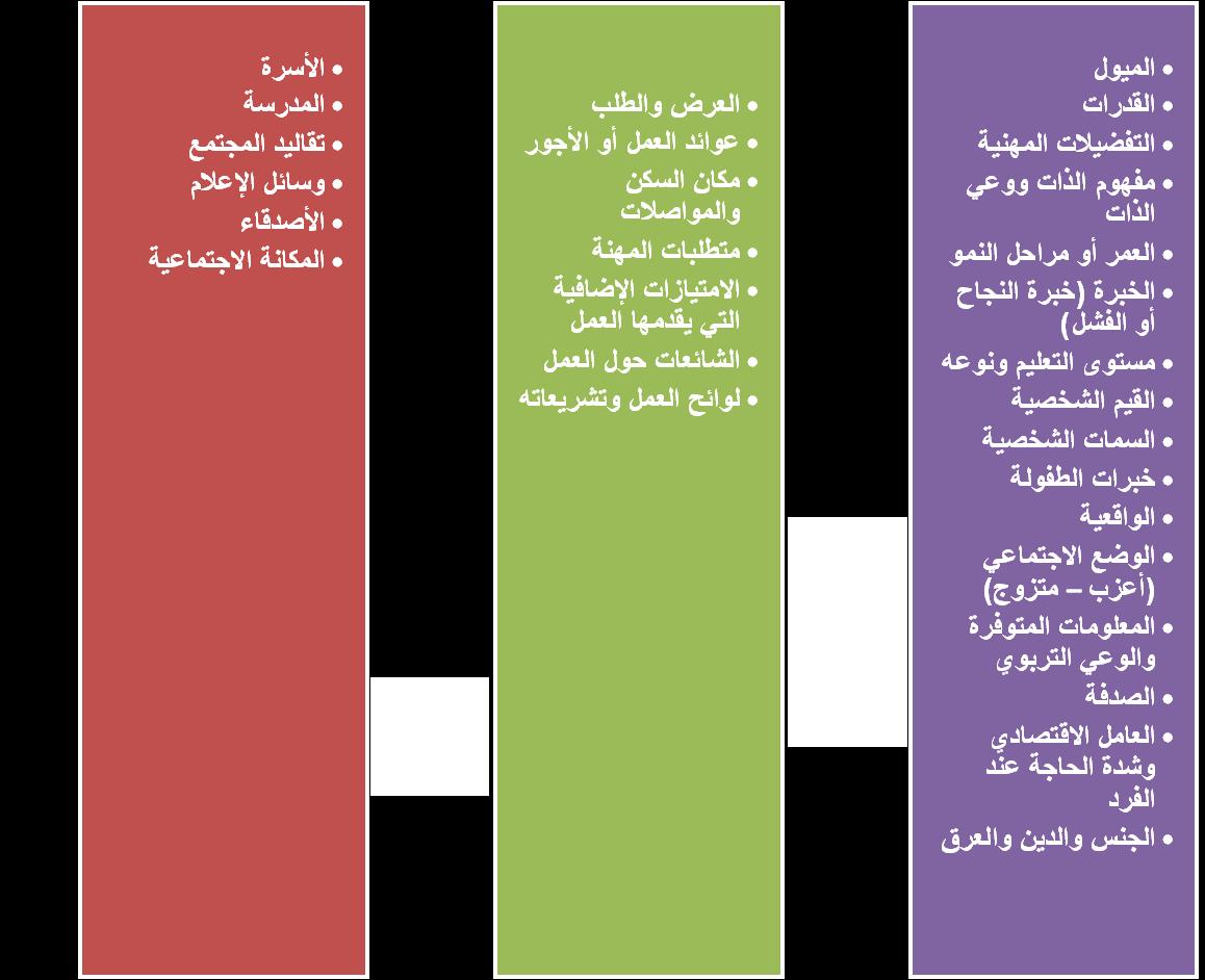 النضج المهني pdf