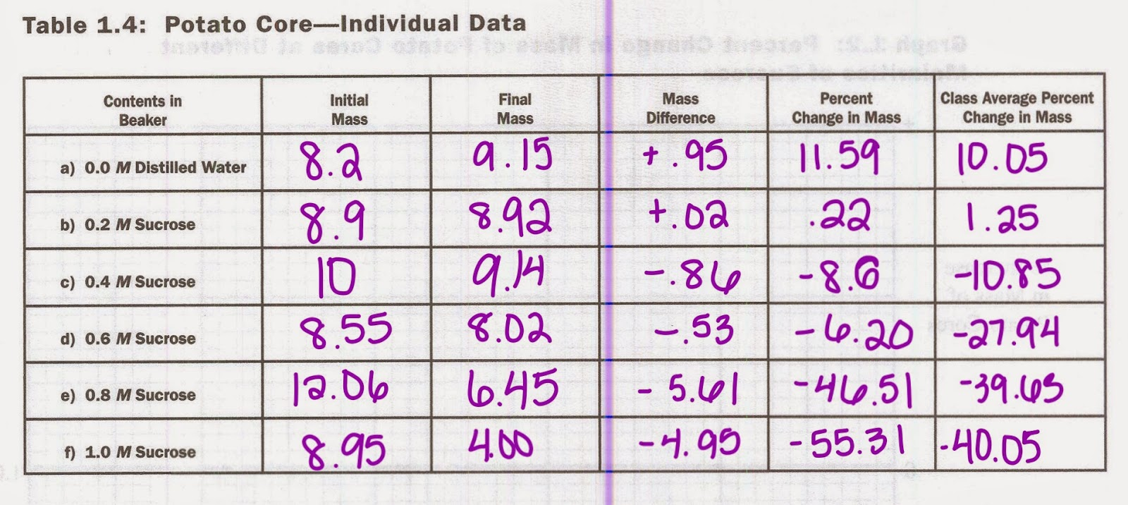 Ap bio tom skilling 39 s table diffusion osmosis lab for Table 6 sucrose concentration vs tubing permeability