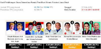 Hasil penghitungan sementara PILGUB JABAR 2013
