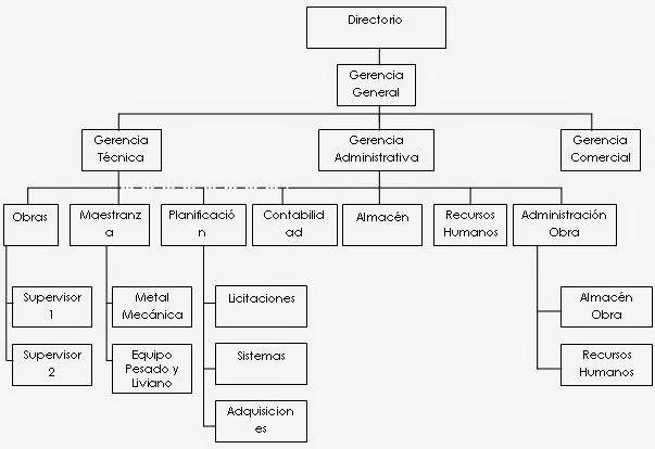 Empresa constructora ventura for Organigrama de una empresa constructora