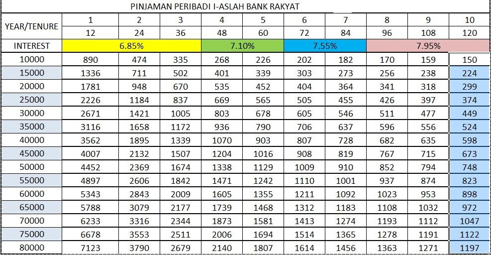 PINJAMAN PERIBADI I ASLAH BANK RAKYAT