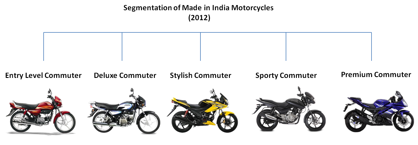 Segmentation of Motorcycles in India (in 2012) | Bike Chronicles of ...