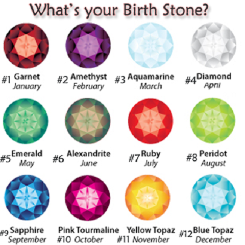 amazing world what s your birth and meanings