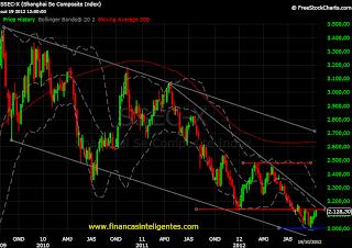 Mercado de ações brasileiro