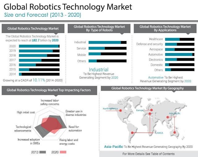 Global Robotics Technology Market 2020