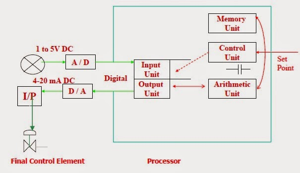 Dcsdistributed control systems instrumentation and process control in an digital control system the controller use microprocessors to do the control function digital control systems are preferred over analog control asfbconference2016 Image collections