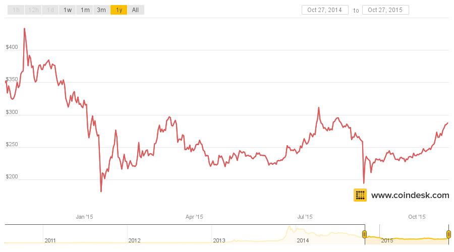 Bitcoin Price Trends The Last 2015 Rally And Year On Deadline