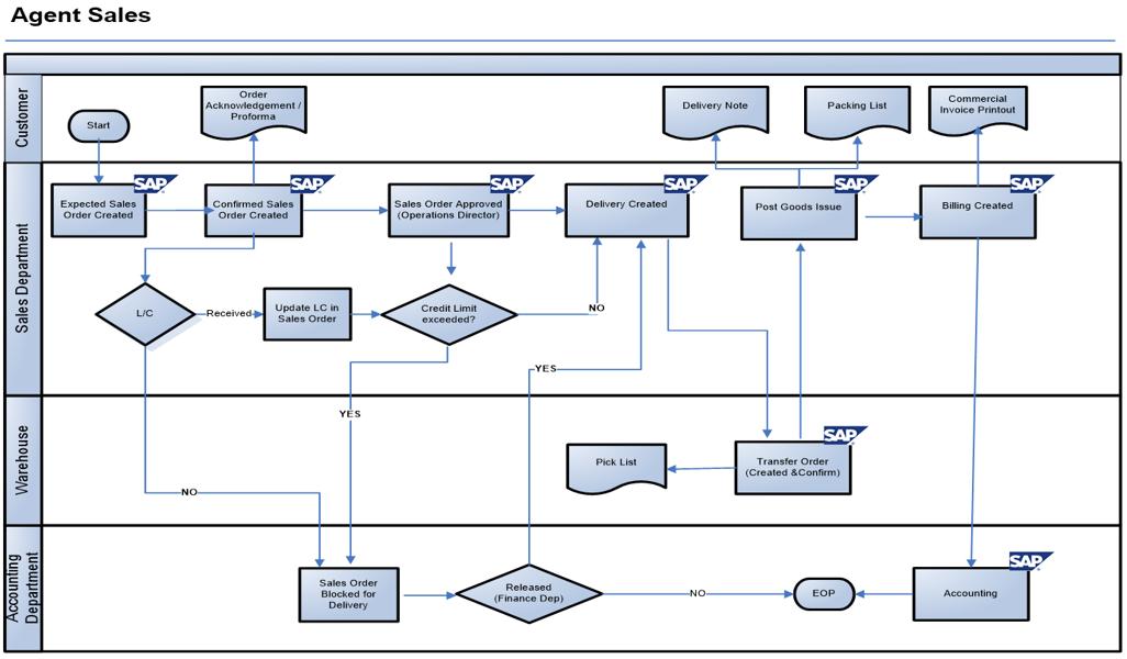 Principais transaes sap finanas contabilidade geral fi gl doc direct sale in sap sd process flow diagram malvernweather Gallery