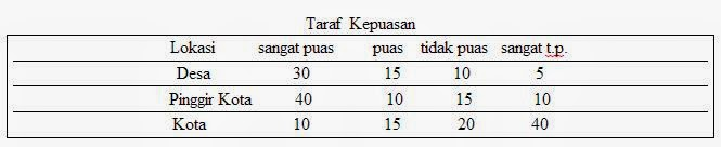 Tabel Kontingensi Cramer