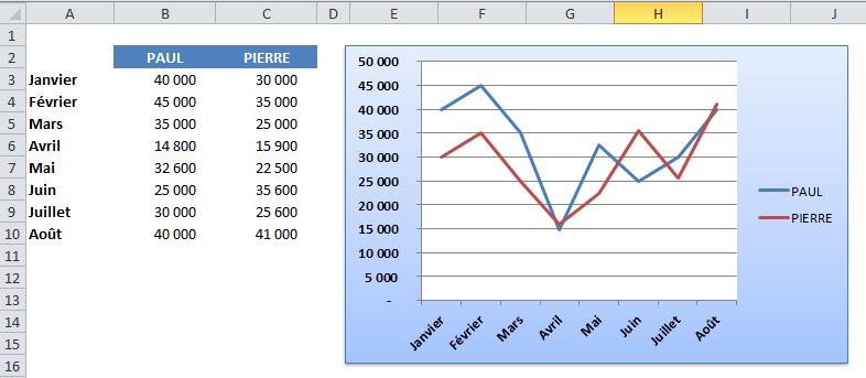 Tutoriels excel 2007 2013 cr er un graphique volutif avec la fonction dec - Comment faire un graphique sur papier ...