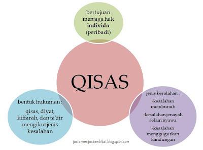 hukum qisas