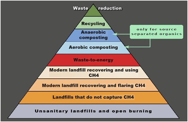 an analysis of the topic of composting and the foundations of the recycling waste materials Reduce, reuse, recycle in this lesson, we will explore the three rs of reducing solid waste we will also investigate examples of each of the.