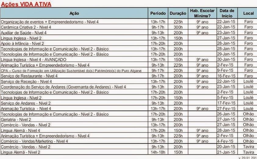 Cursos financiados VIDA ATIVA para desempregados no Algarve (Faro, Loulé, Olhão e Tavira)