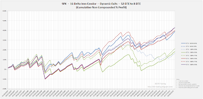 Iron Condor Equity Curves SPX 52 DTE 16 Delta Risk:Reward Exits