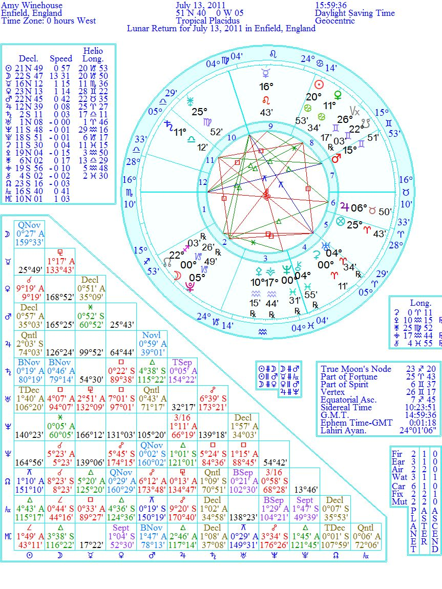 Astrology and everything else amy winehouse dies we again have scorpio rising and gemini the natal ascendant sign on the 8th house cusp exactly like the solar return chart nvjuhfo Images