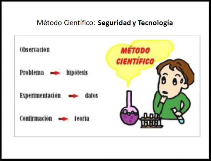 Metodología Científica: SEGURIDAD Y TECNOLOGÍA