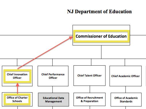 Charter School Organizational Charts