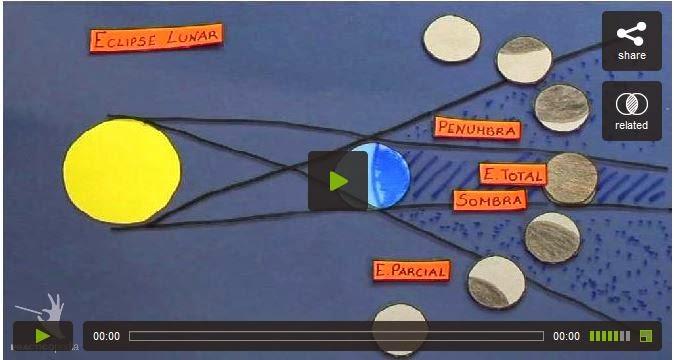 http://educacion.practicopedia.lainformacion.com/astronomia/como-se-produce-un-eclipse-lunar-12159