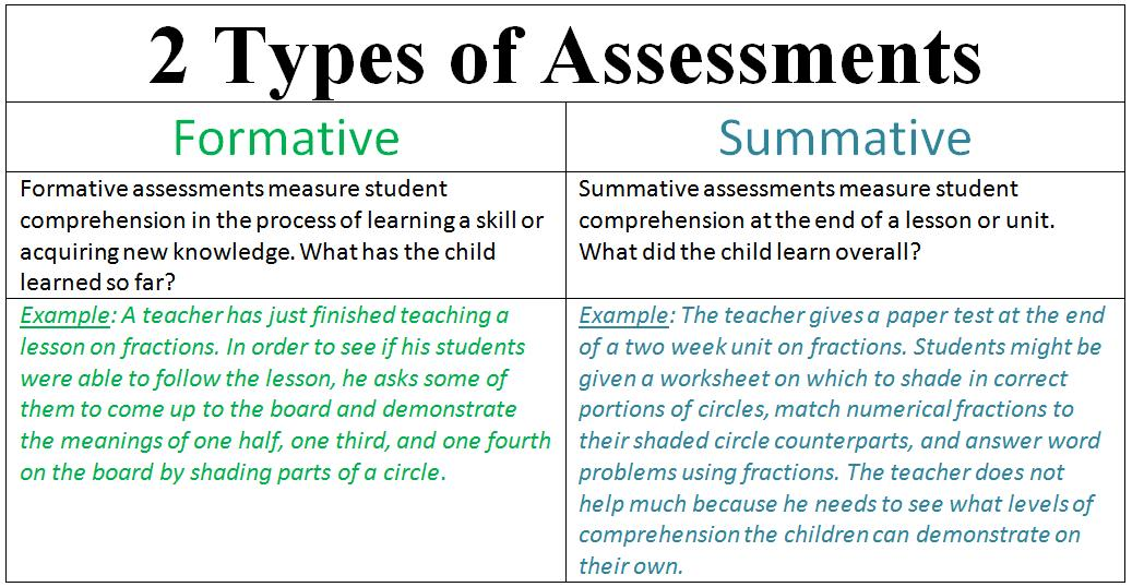 Assessment In Education Formative Assessment Vs Summative Assessment