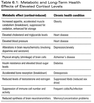 Table from The Cortisol Connection