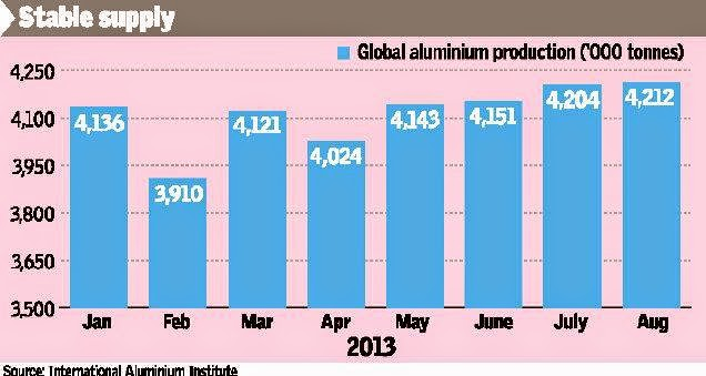 Aluminium Price Recovery Hinges On Global Revival.