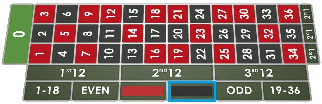 Roulette-Strategie 50/50