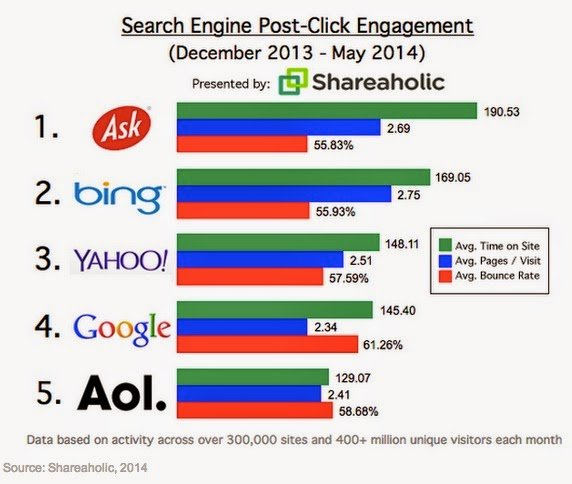 most engaged search user: highest engagement time