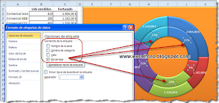 Gráficos de Anillos en Excel.