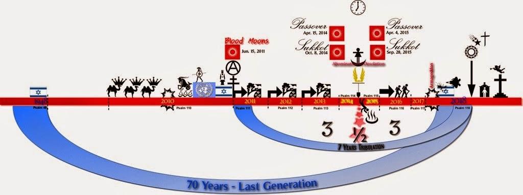 المخططات الماسونية وآخـــر سبع سنوات لخروج المسيخ الدجال