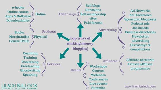 Mencari Uang dari blog