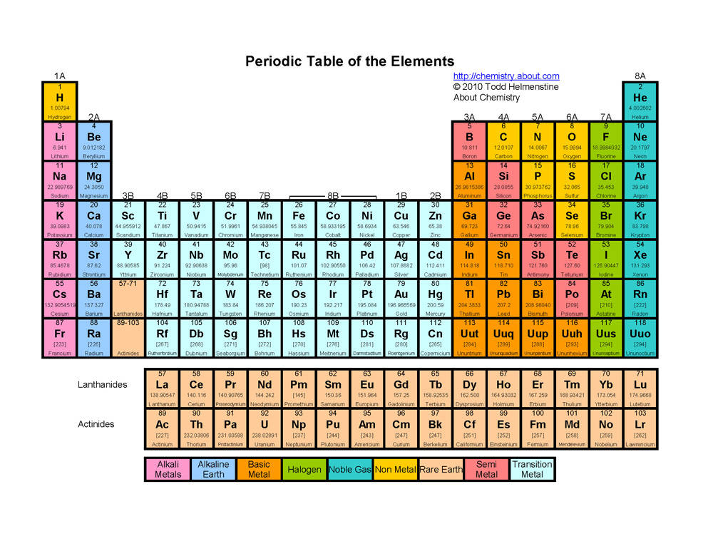 Periodic table by carl andrew pimentel for Periodic table at 85