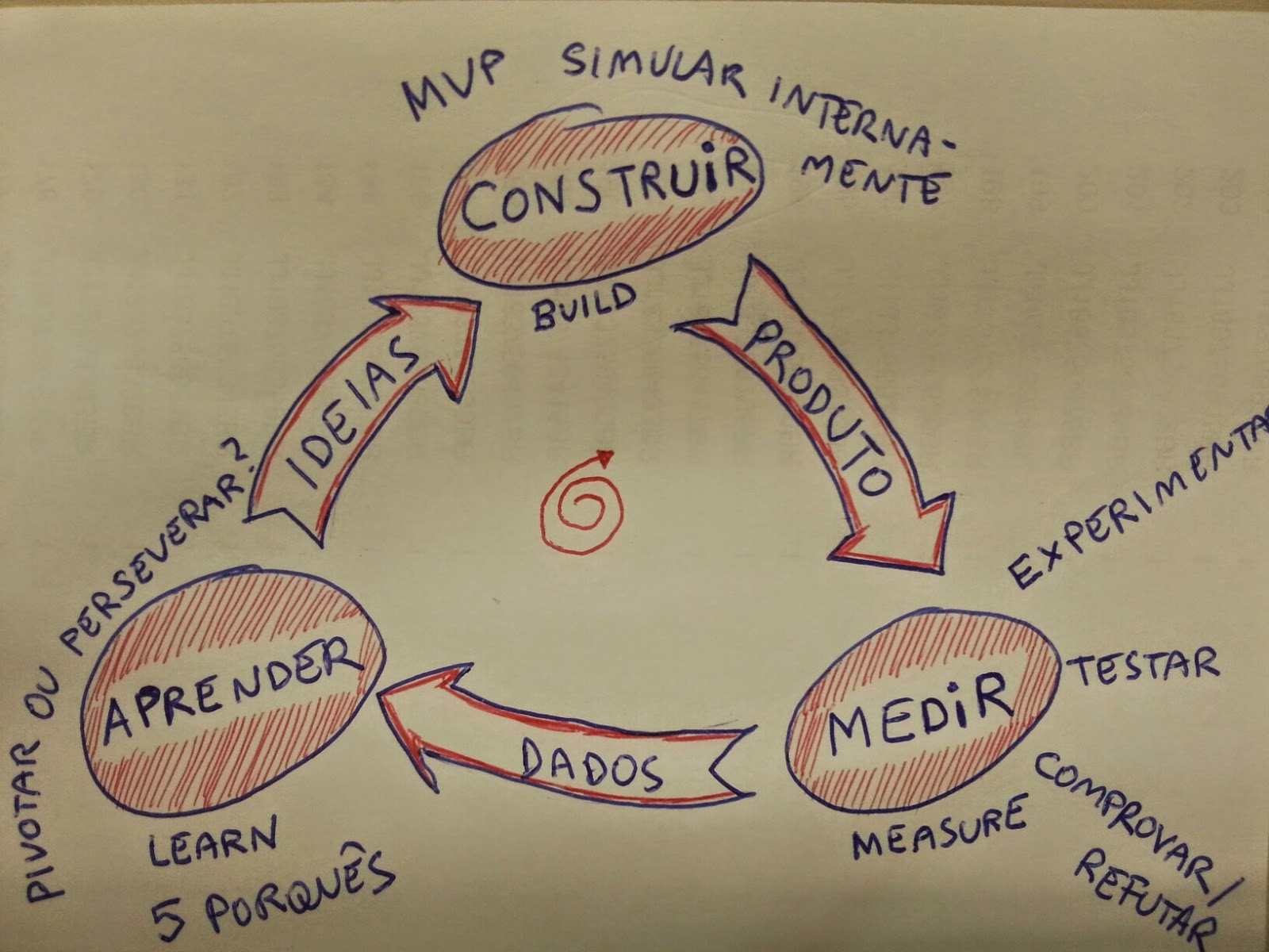 Resultado de imagem para construir medir aprender