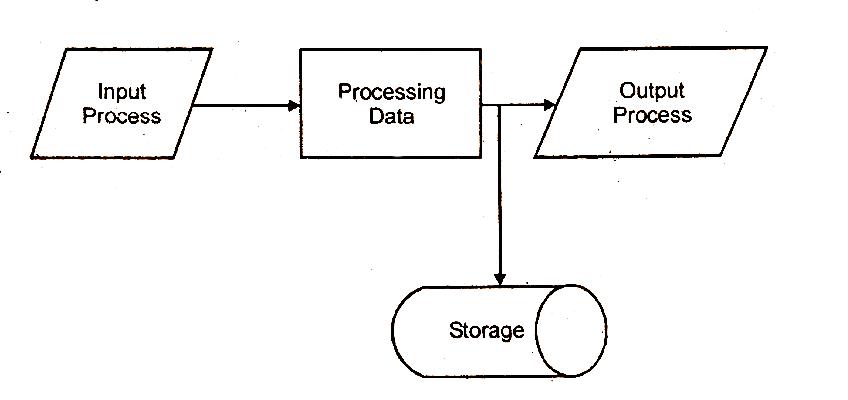 Input, Output, Storage Devices, Speed