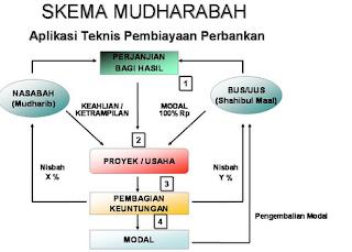 Pengertian Mudharobah dan Bagi Hasil Mudharobah