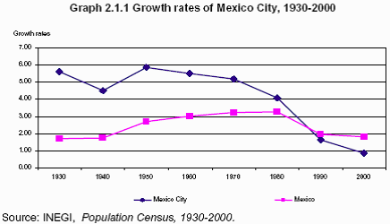population growth mexico city Population of mexico: current, historical, and projected population, growth rate, immigration, median age, total fertility rate (tfr), population density.