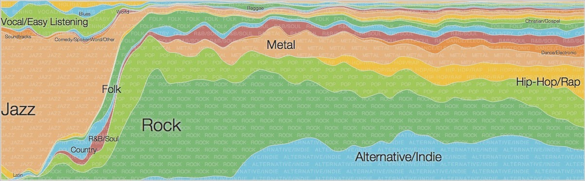analysis of popular music charts The summer's most popular songs across all genres, ranked by radio airplay audience impressions as measured by nielsen music,  chart archive search.