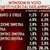 Ultimo sondaggio elettorale registra il crollo del PDL -5,1% ed il Movimento 5 Stelle a +3,9%