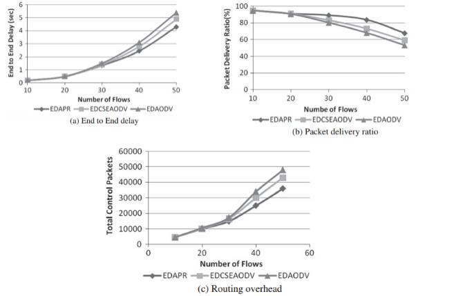 Paper oiite dari hasil yang didapatkan bisa dilihat bahwa ketiga grafik memiliki karakteristik yang sama yakni menunjukan hasil yang sama saat memiliki jumlah flow ccuart Image collections