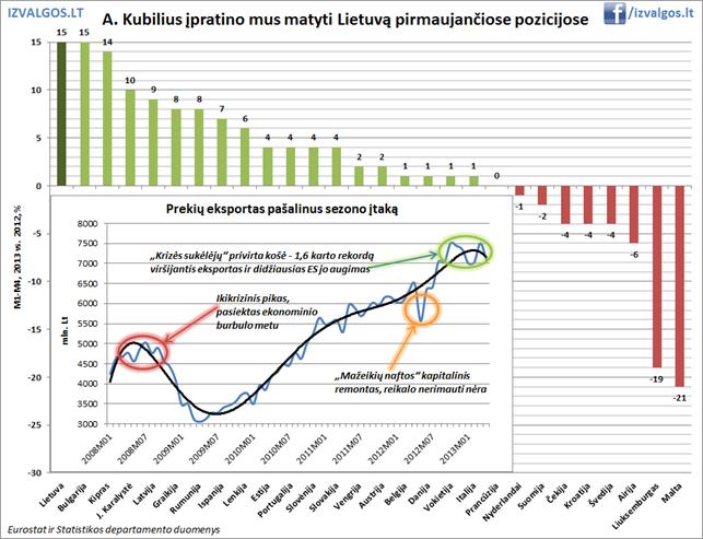 Lietuvos ekonomikos pozicijos