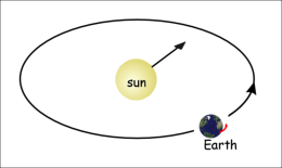 illustration of motion of the Earth through the ether
