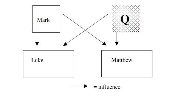 an overview of the idea of the q source in christian gospel scholarship Summary of contexts of the synoptic gospels scholarship is in wide agreement that the author of luke also wrote the acts of the apostles another source called q (german: quelle, source) luke might also have drawn from.