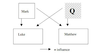 an overview of the idea of the q source in christian gospel scholarship Mother and (half) brothers the proto-gospel of james  to the gospels and other early christian sources i assure you, i mean no disrespect  the gospel of .