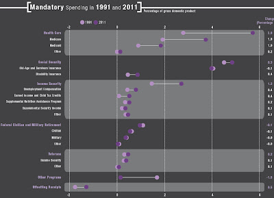 Click the image & examine trends in Mandatory Spending from 1991 to 2011