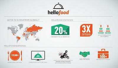 Hellofood infographics