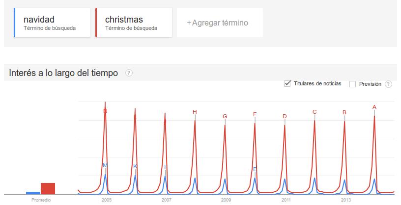 navidad y christmas en Google Trends
