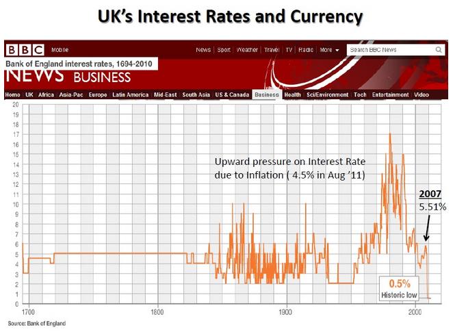 London Interest Rate UrProperty SG
