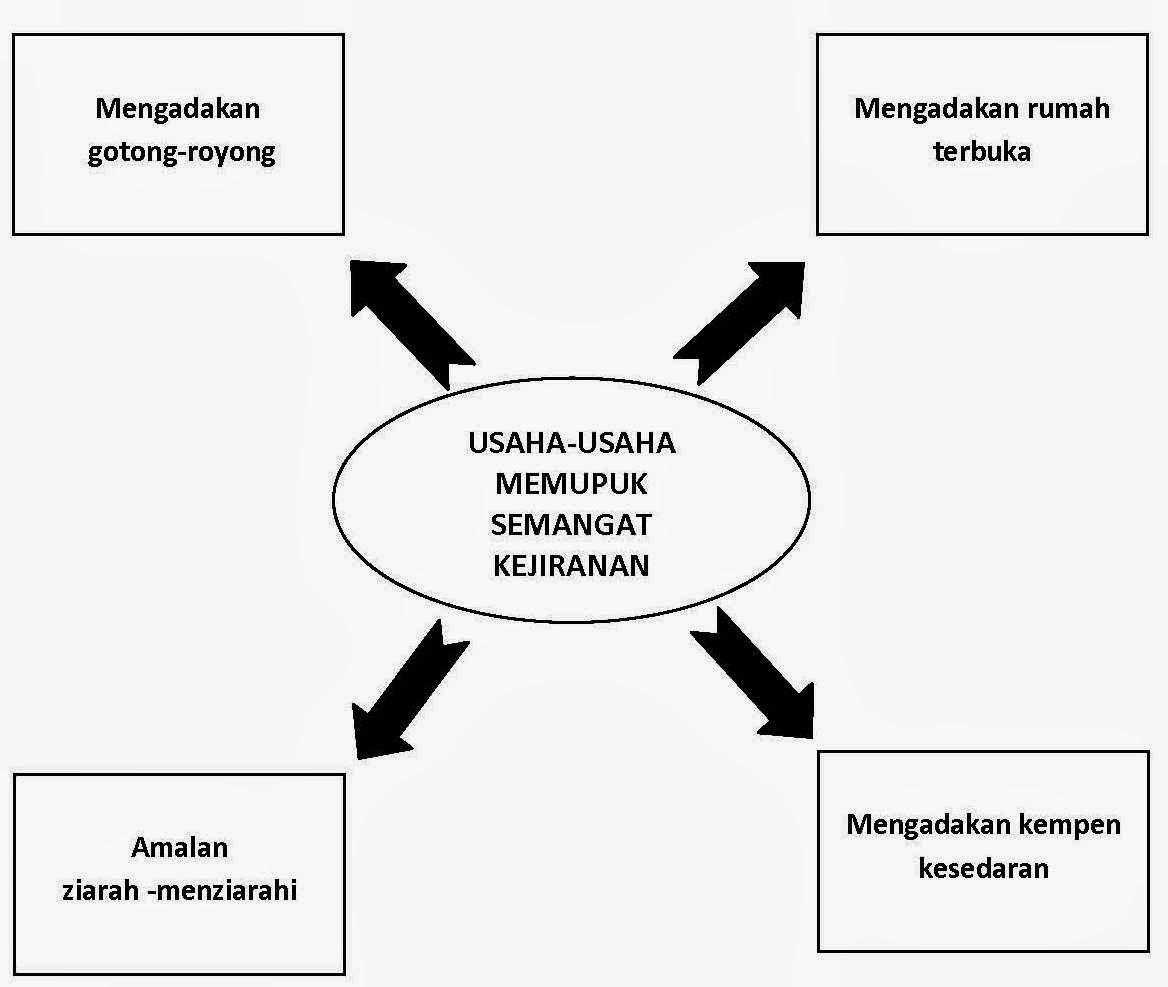 Karangan Bahasa Melayu SPM Kertas 1 Bahagian A - usaha-usaha memupuk