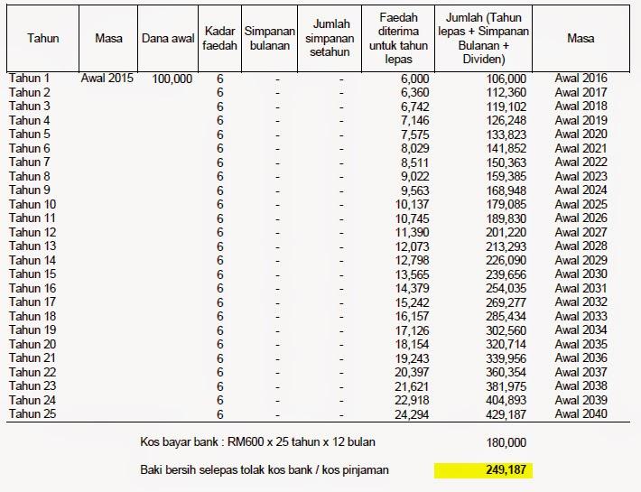 Pinjaman Bank ASB ? Baik Hindarkan Segera - Part 1